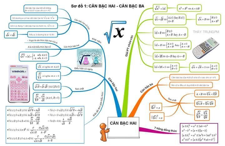 tong hop cong thuc toan hoc lop 9 2 - Tổng hợp công thức Toán học lớp 9