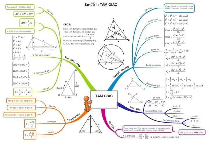 tong hop cong thuc toan hoc lop 9 - Tổng hợp công thức Toán học lớp 9